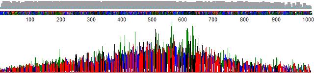 PeakTrace 5 peak normalization.