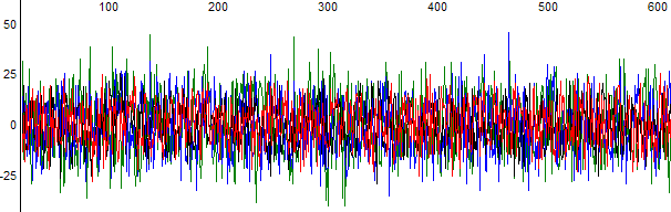 Figure 1. Raw data visualised in Finch Tv after the application of th Noise Raw Data Functin